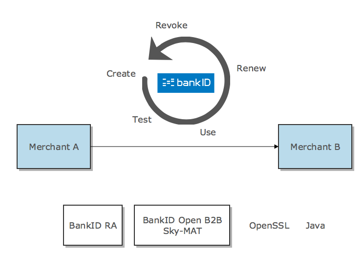 BankID Open B2B lifecycle overview
